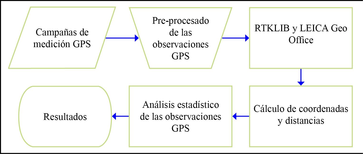 Metodología propuesta para el análisis de las observaciones GPS