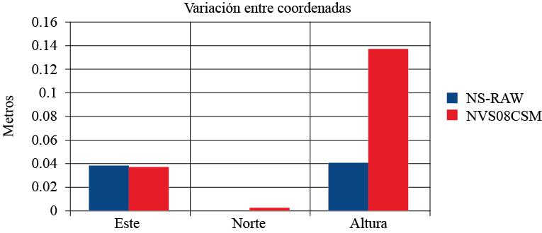 Diferencia absoluta en metros de las coordenadas obtenidas procesadas con el software RTKLIB considerando como valor real las coordenadas del receptor geodésico de una frecuencia