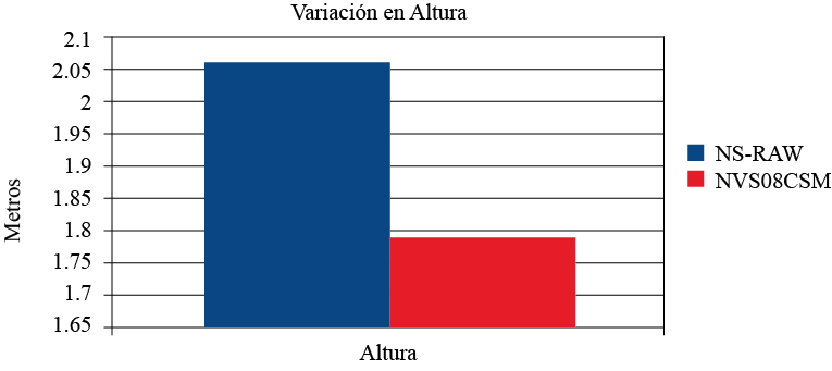 Diferencia absoluta de la componente vertical obtenida con el software Leica Geo Office considerando como valor real las coordenadas del receptor geodésico de una banda