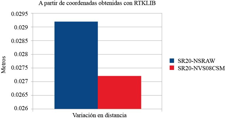 Diferencia entre la distancia calculada del receptor de una frecuencia y los de bajo costo con el software RTKLIB considerando como distancia real la distancia obtenida con el receptor Leica SR20.