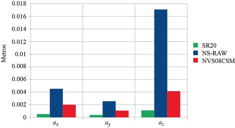 Desviaciones estándar calculadas para las coordenadas obtenidas a partir del software RTKLIB