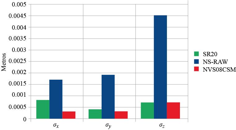 Desviaciones estándar calculadas para las coordenadas obtenidas a partir del software Leica Geo Office