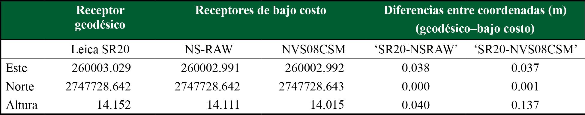 Coordenadas  Norte, Este y Altura obtenidas con el software RTKLIB, así como la diferencia entre el receptor geodésico (valor real) y los receptores de bajo costo para cada coordenada calculada mediante DGPS