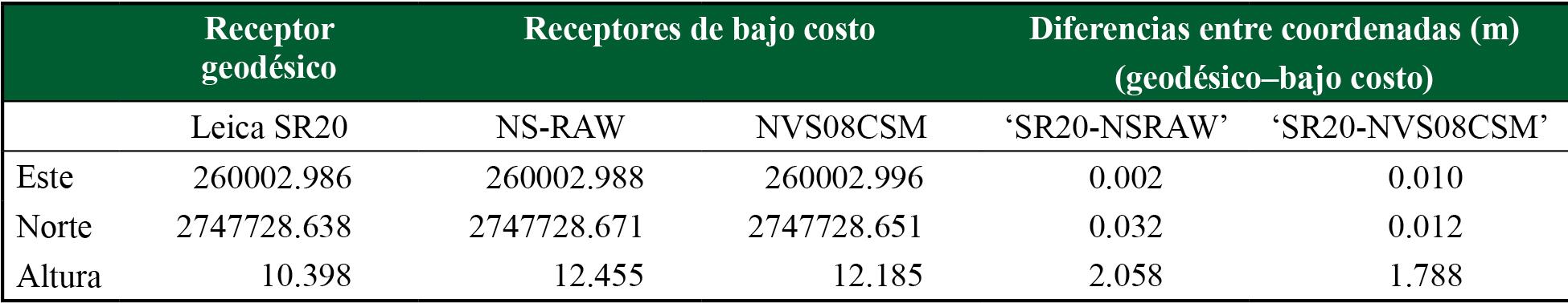 Coordenadas Norte, Este y Altura obtenidas con el software Leica Geo Office, así como la diferencia entre el receptor geodésico (valor real) y los receptores de bajo costo para cada coordenada calculada mediante DGPS.