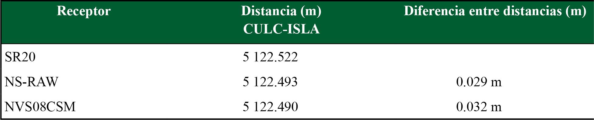 Distancias calculadas a partir de las coordenadas obtenidas con el software RTKLIB considerando como distancia real la estimada con el receptor Leica SR20