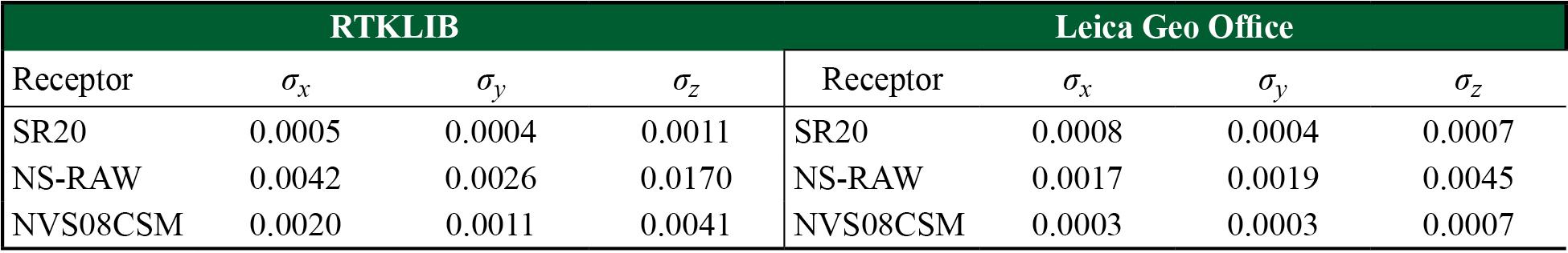 Desviaciones estándar de las coordenadas obtenidas en el software RTKLIB y Leica Geo Office