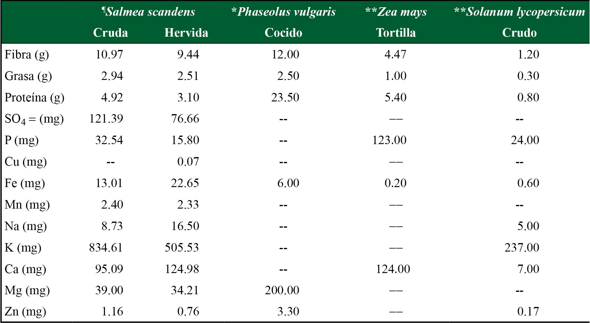 Comparación del contenido nutrimental de Salmea scandens en porción de 100 g en base fresca en sus principales formas de consumo, respecto al frijol, maíz y tomate