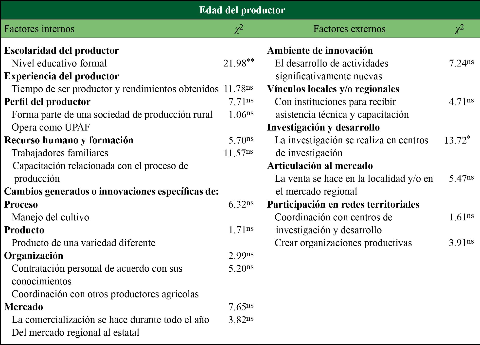Dependencia de factores internos y externos de innovación con relación a la edad del productor