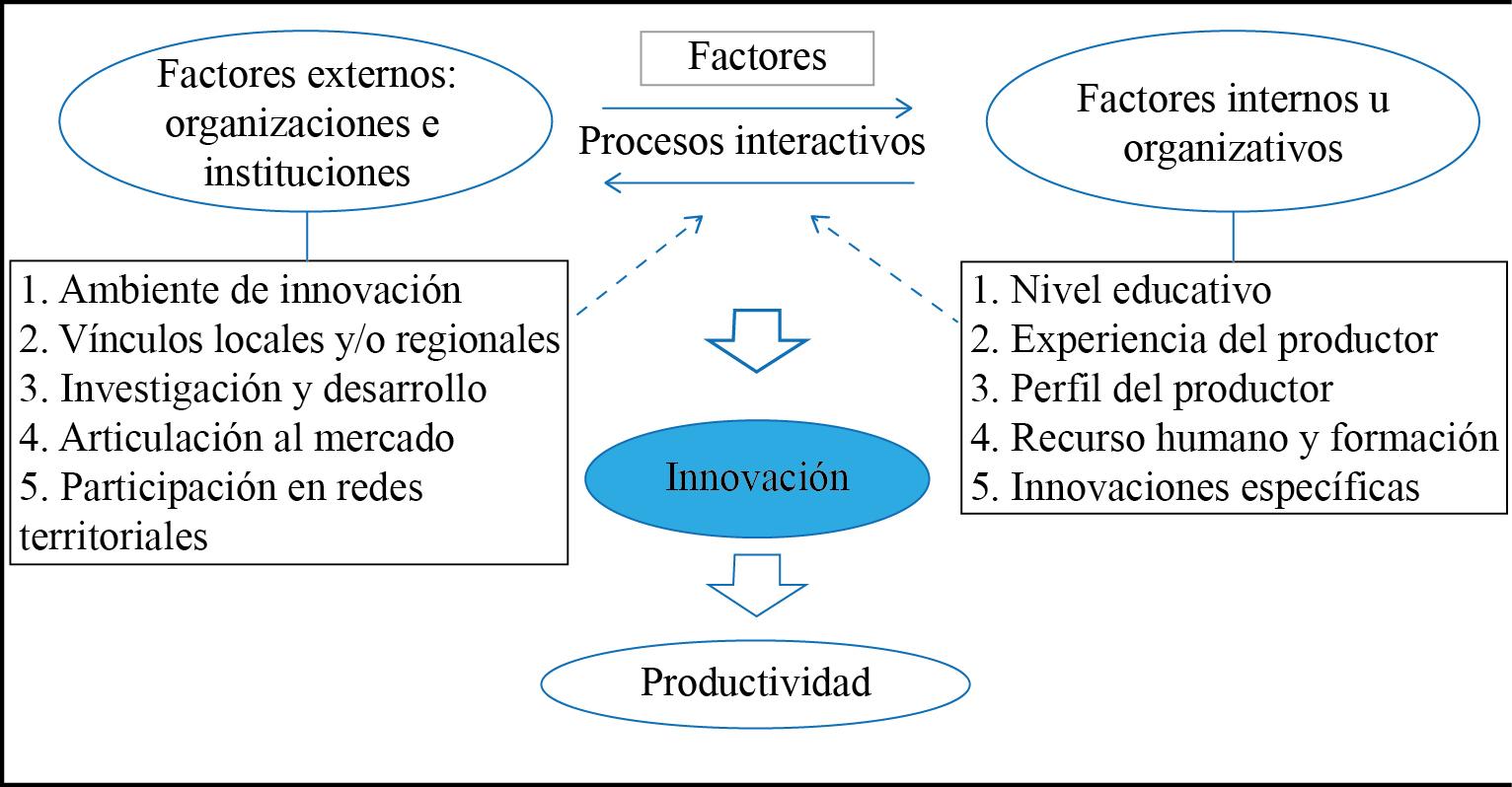 Modelo teórico propuesto y utilizado para la elaboración del cuestionario en el proceso metodológico