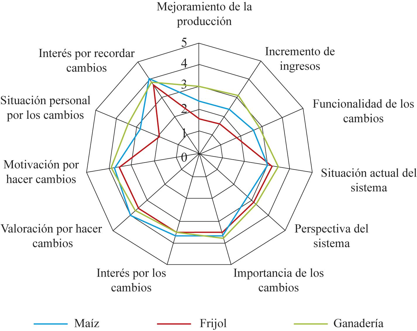 Variables que muestran la situación actual de los sistemas agropecuarios y la perspectiva del productor hacia la innovación