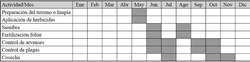 Calendarización de actividades del sistema de producción de frijol de temporal en la comunidad Francisco Villa I
