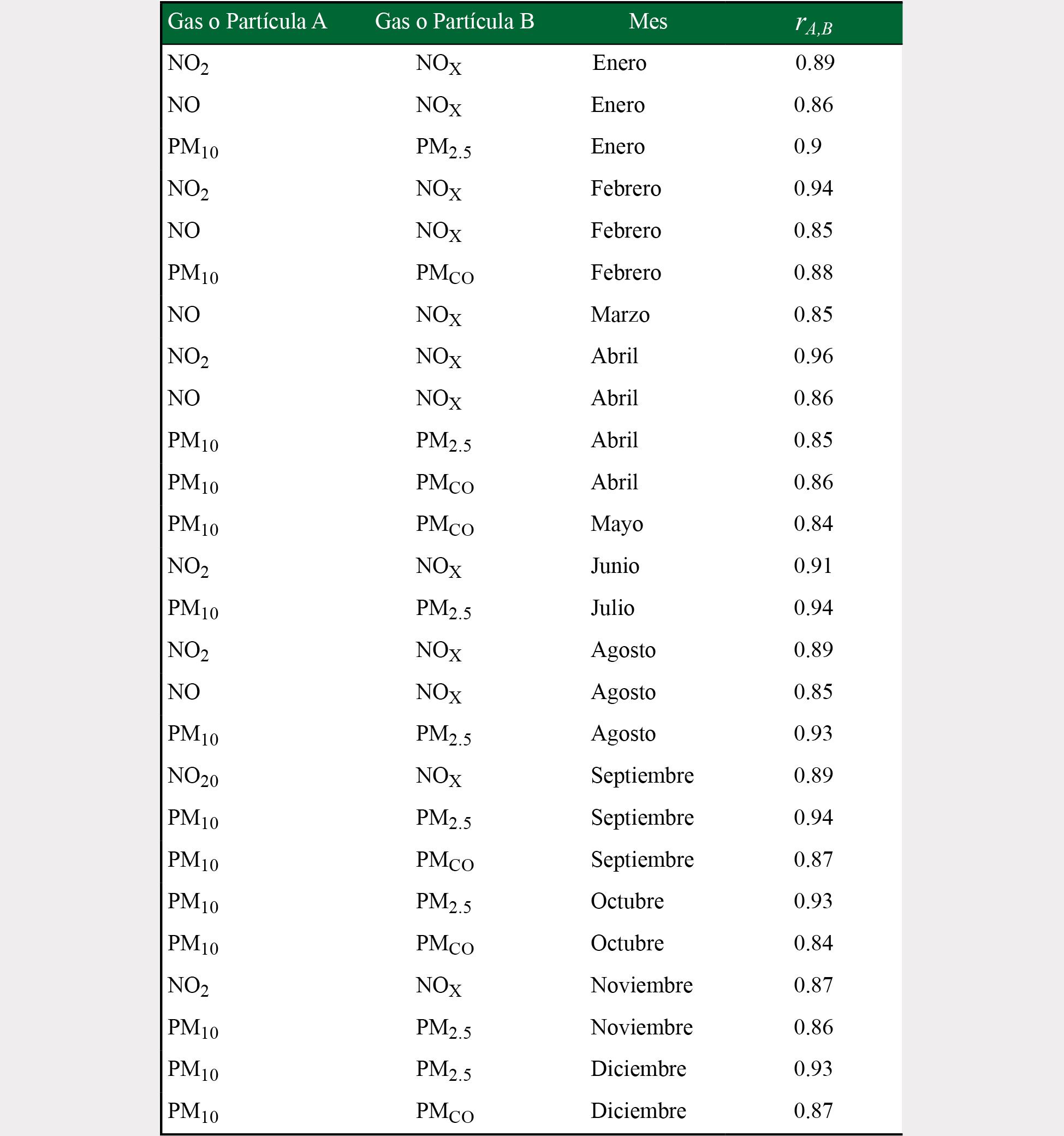 Pares de datos de partículas y gases contaminantes para los cuales se obtuvo un coeficiente de correlación mayor a 0.8 y mes al que corresponden para la estación Ajusco Medio