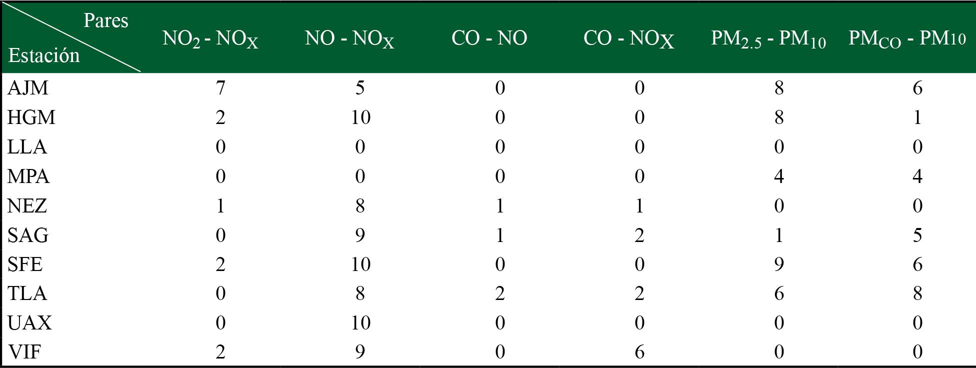 Conteo de número de meses en los que hay una correlación significativa entre pares de datos de partículas y gases contaminantes (rA,B > 0.8) para las 10 estaciones