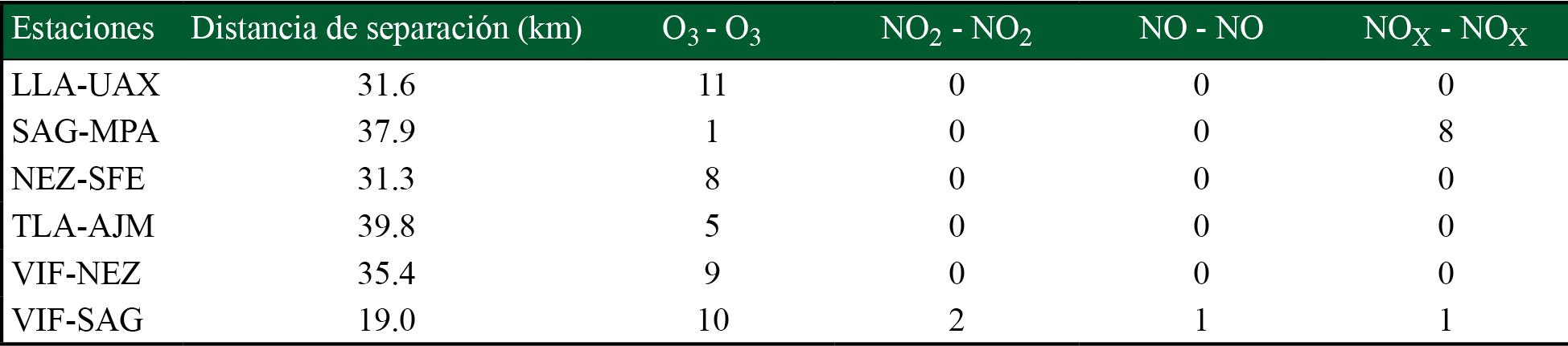 Distancia entre estaciones y conteo de número de meses en los que hay una correlación mayor a 0.8 entre pares de datos de partículas y gases contaminantes para dos estaciones distintas