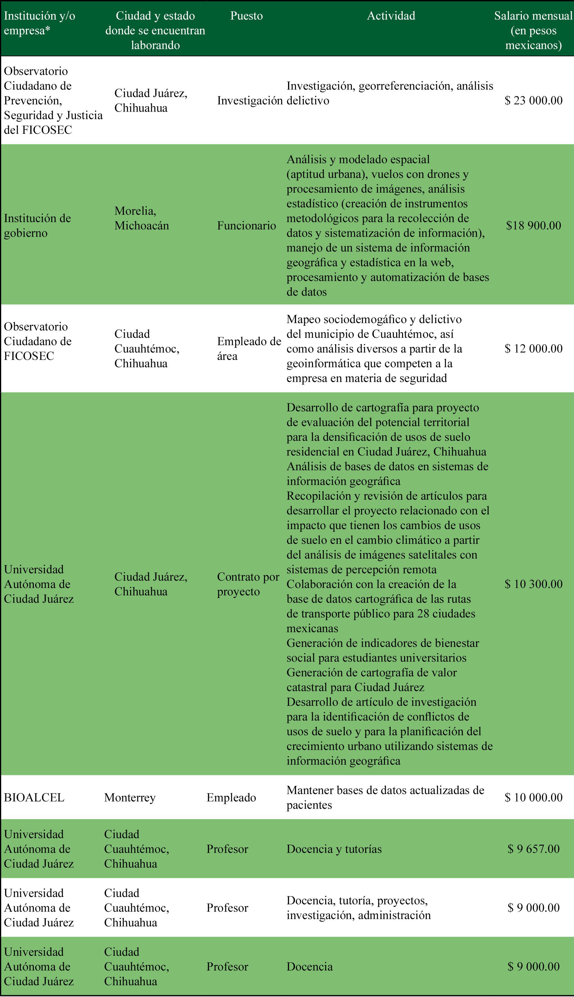 Características laborales de egresados que trabajan en áreas afines a la geoinformática, 2017