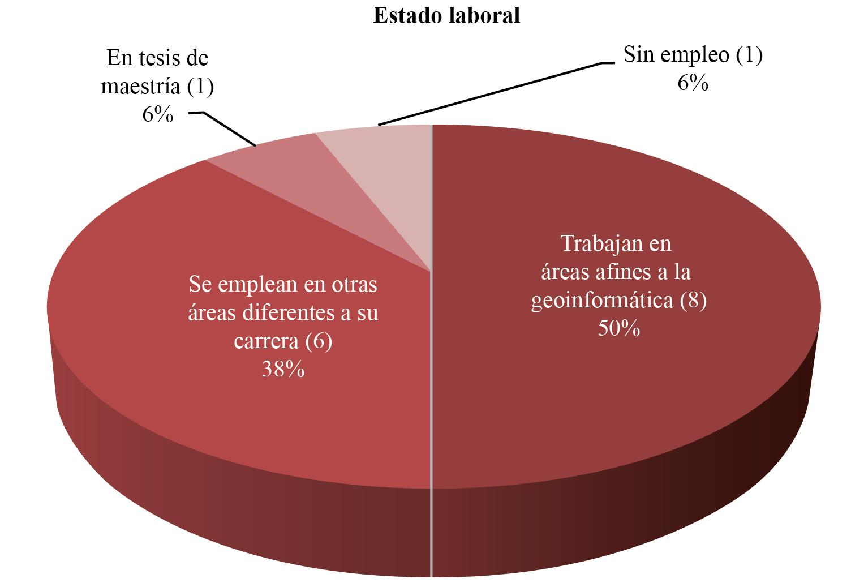 Total de egresados que trabajan en áreas afines a la geoinformática, en otras áreas y desempleados, 2017