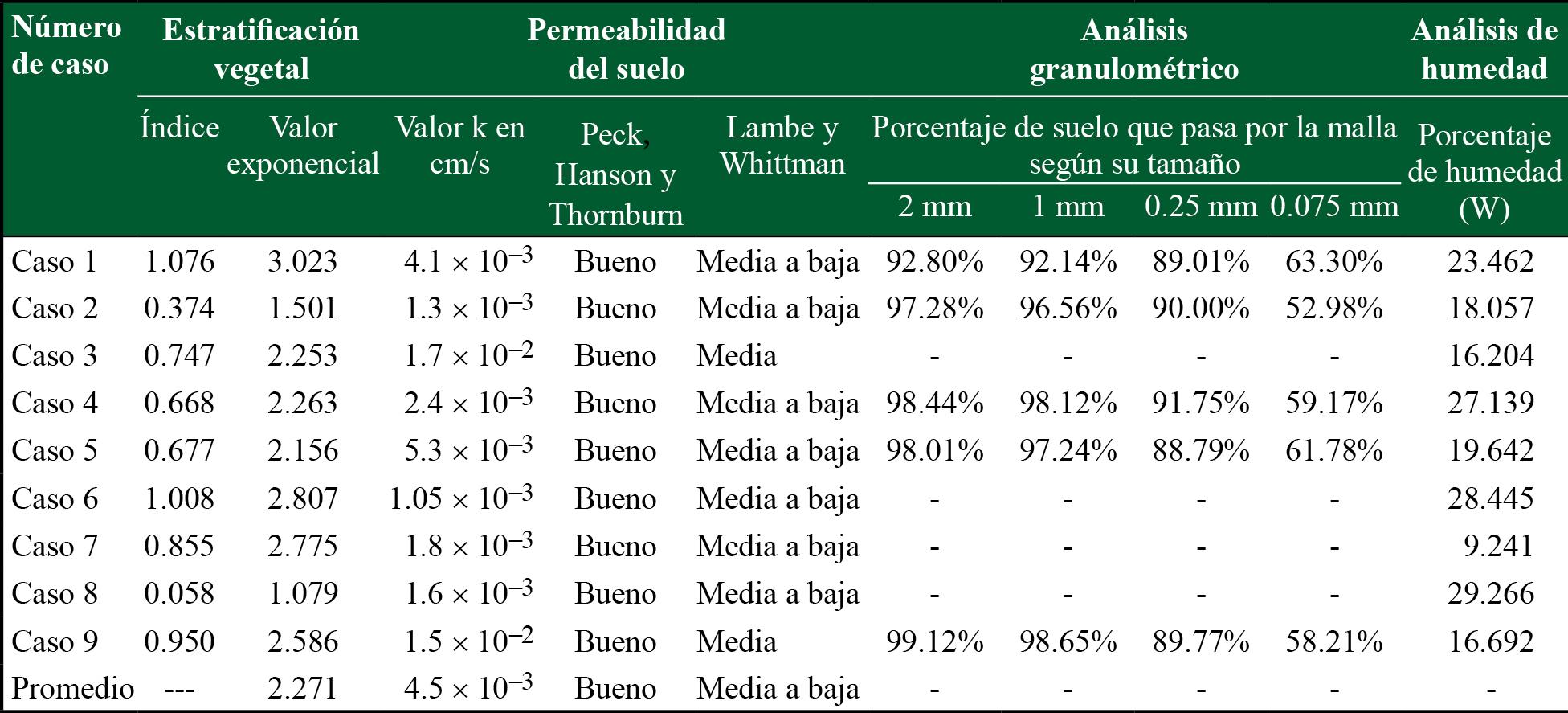 Estratificación vegetal, permeabilidad del suelo, análisis granulométrico y análisis de humedad por cada caso