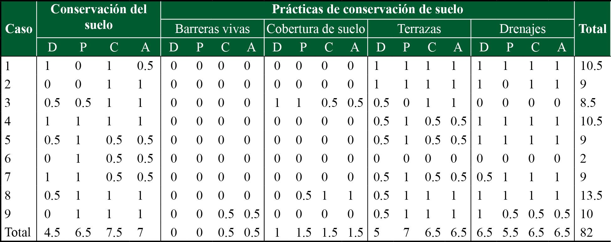 Conocimientos y actitudes sobre conservación del suelo y de cuatro prácticas de conservación por cada caso