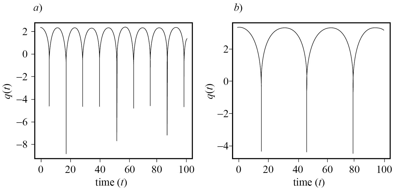 Separación relativa de solitones en fase q(t) dada por la ecuación (35) representado con la dinámica espacio-temporal del par de solitones NLSE y considerando γ = 0, las amplitudes iguales η = 1 y las velocidades ceros. Las separaciones iniciales a) q0 = 2 y b) q0 = 3.