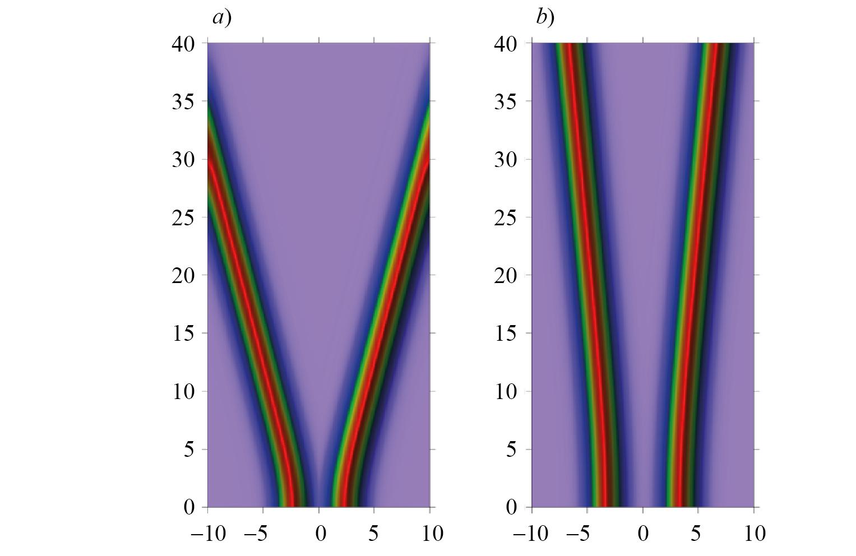 Dinámica de interacción de dos solitones fuera de fase ecuación (35), con γ = 0, las amplitudes iguales η = 1 y las velocidades ceros. La separación inicial a) q0 = 2 y b) q0 = 3.