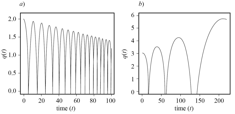 Impacto de las ganancias y pérdidas en las interacciones de los solitones de la NLSE en fase ecuación (48), con amplitudes iguales η = 1 y las velocidades ceros después de elegir la separación relativa de solitones a) q0 = 2 y ganancia γ = 0.003, b) q0 = 3 y pérdida γ = 0.0022.
