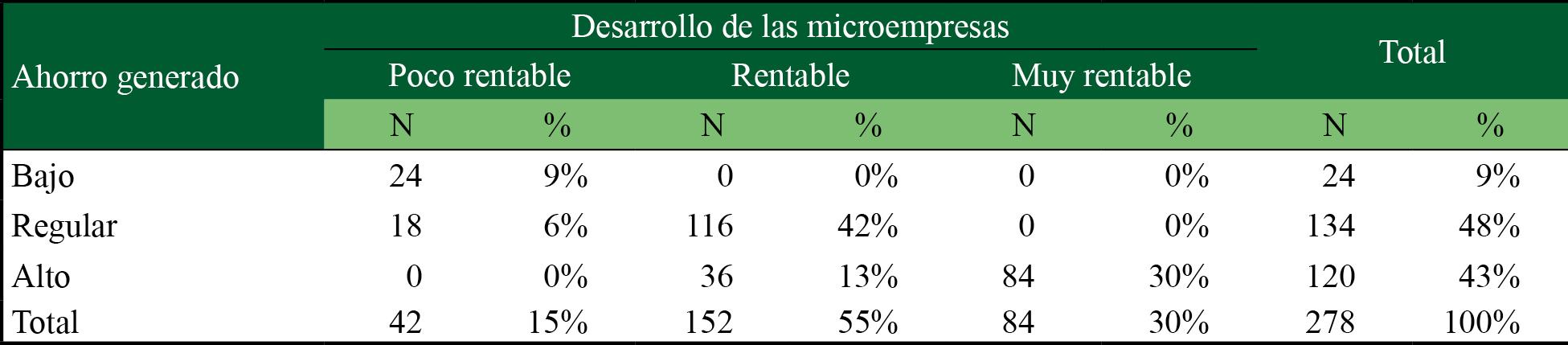 Ahorro generado y desarrollo de las microempresas