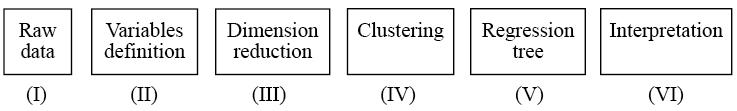 Data analysis process. Steps (I) to (VI)