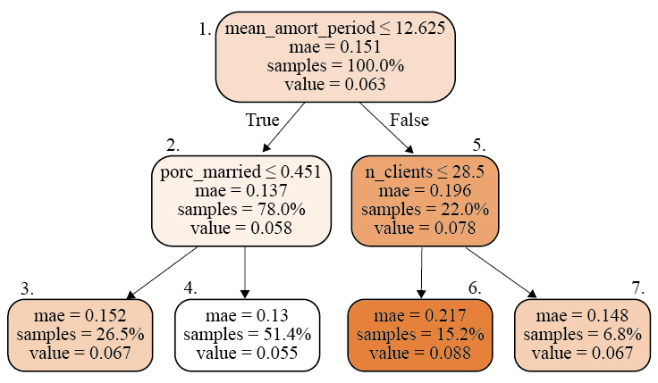 Regression tree with a depth of two levels and four terminal nodes (leaves)