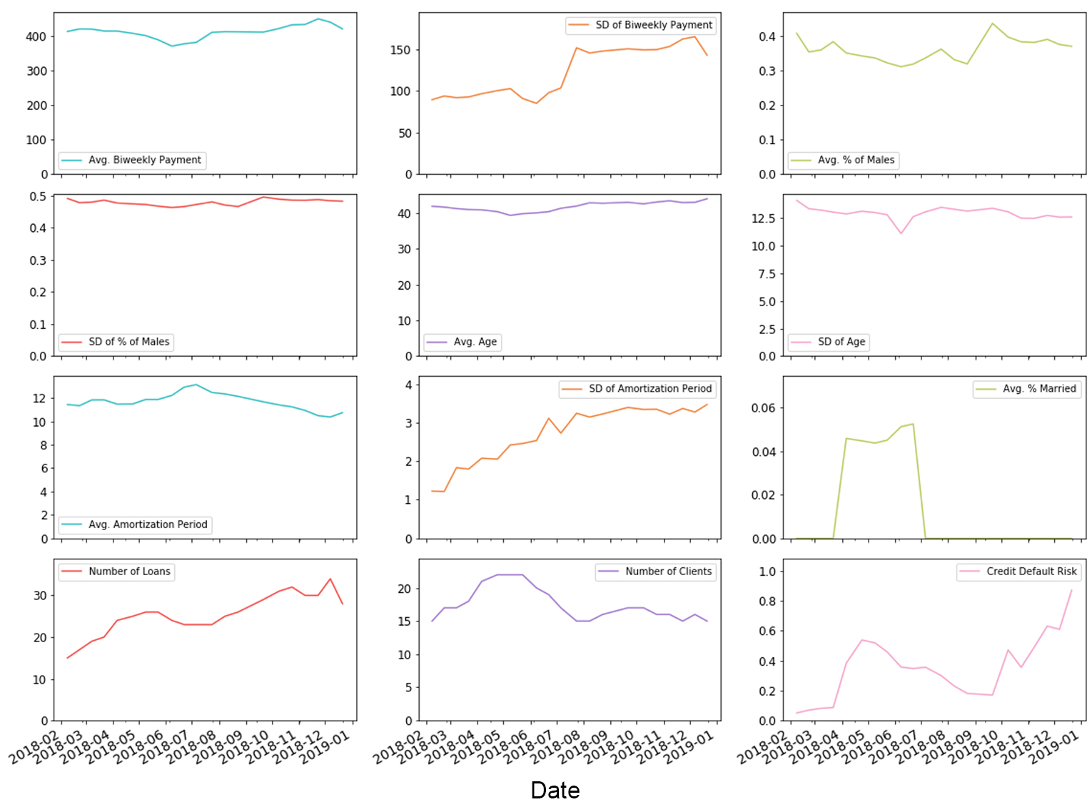 Time Series of a lender's portfolio characteristics and her credit default risk. The lender was selected randomly from lenders with more than 0.6 in credit default risk (high risk)