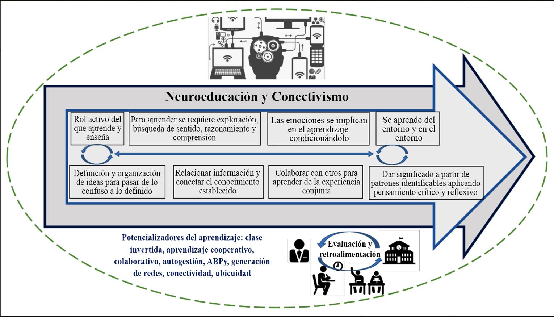 Integración de neuroeducación y conectivismo