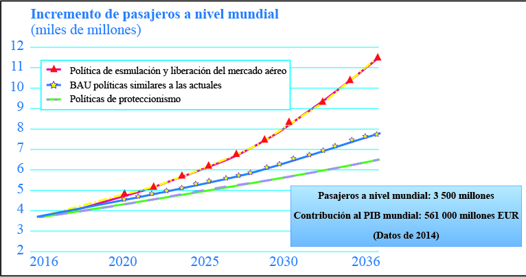 Incremento esperado de pasajeros/actividad en el sector aéreo