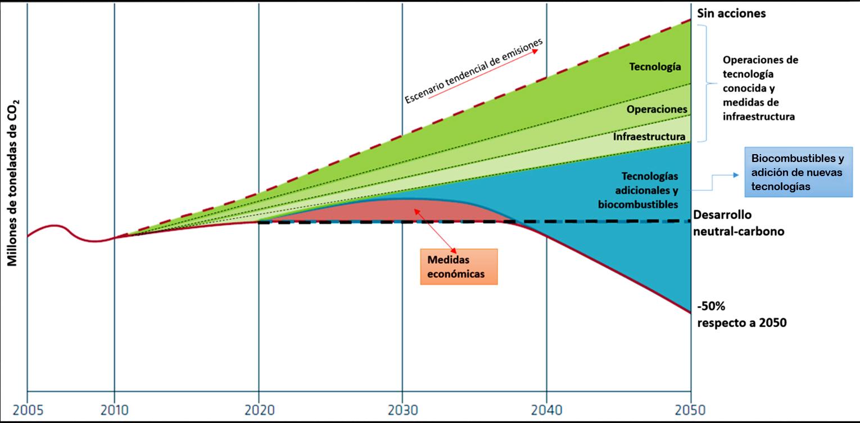 Reducción de emisiones en la industria Aérea