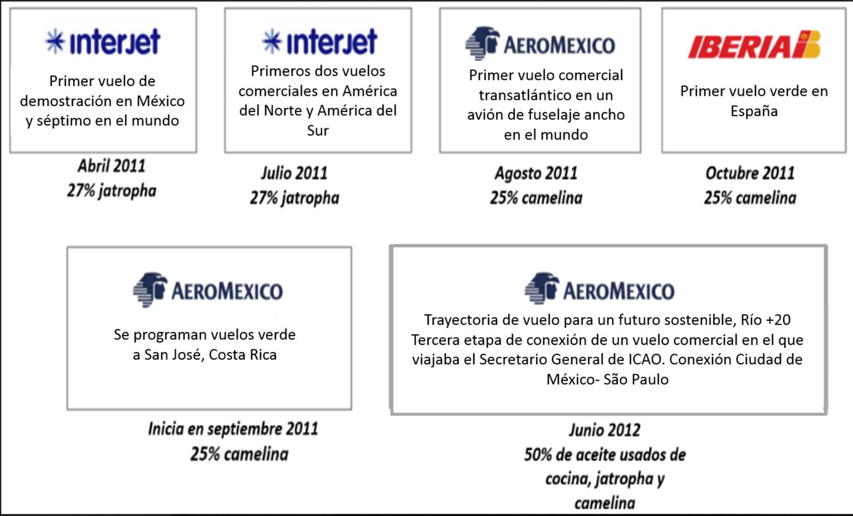 Vuelos mexicanos realizados con Bio Jet