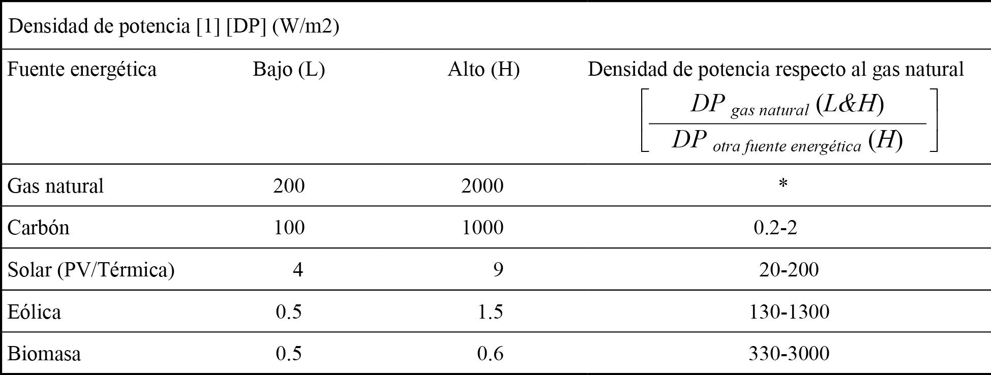 Densidad de potencia de diferentes fuentes energéticas (Smil, 2010)