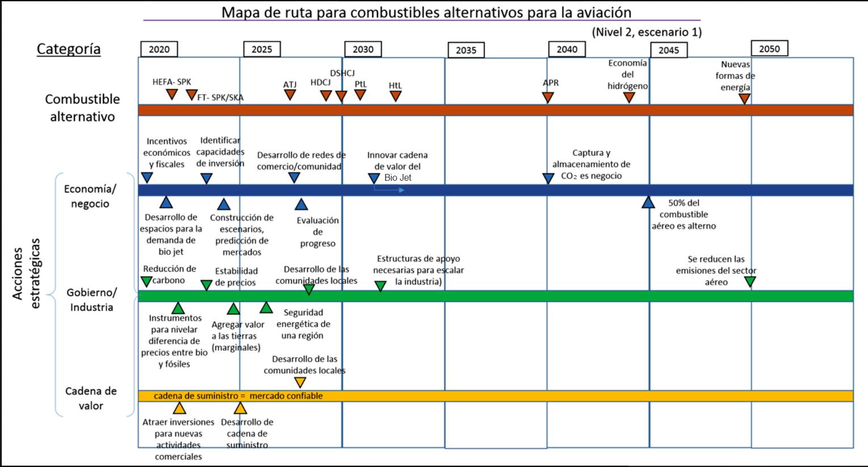 Mapa de ruta para la producción de Bio Jet en México/nivel 2 (acciones estratégicas)
