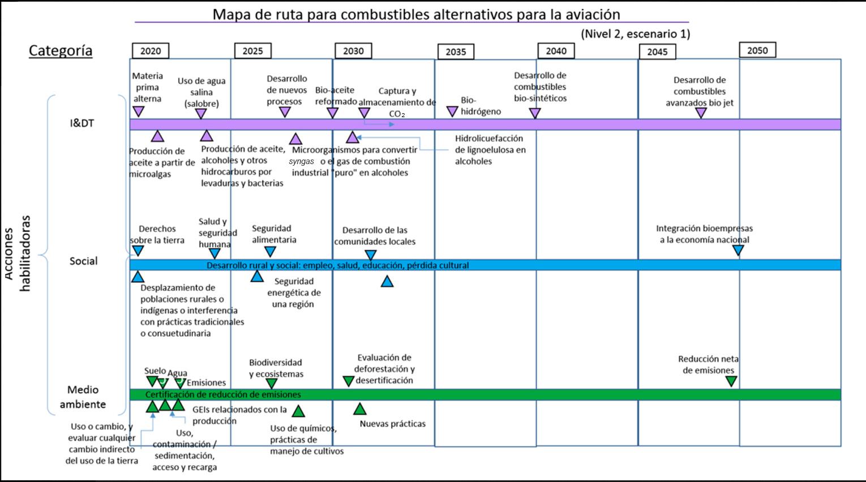 Mapa de ruta para la producción de Bio Jet en México/ nivel 2 (acciones habilitadoras)