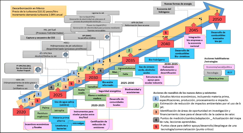 Mapa de ruta para la construcción de un mercado de Bio Jet nacional