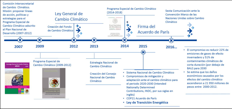 Evolución del marco oficial en México ante el cambio climático