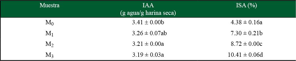 Índices IAA e ISA de harina comercial de maíz nixtamalizado y mezclas con harina de B. alicastrum
