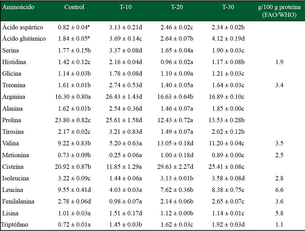 Composición de aminoácidos de tortillas de maíz adicionado con harina de B. alicastrum en diferentes niveles y requerimientos de la FAO (g/100 g proteína)