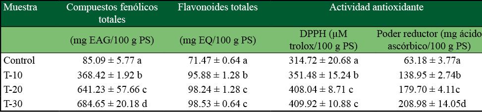 Contenido de CFT, FT y actividad antioxidante de tortillas de maíz adicionado con harina de B. alicastrum en diferentes niveles