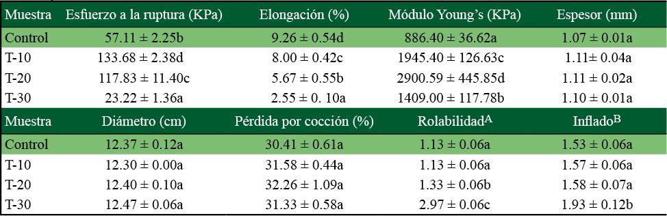 Propiedades físicas de tortillas de maíz adicionado con harina de B. alicastrum en diferentes niveles