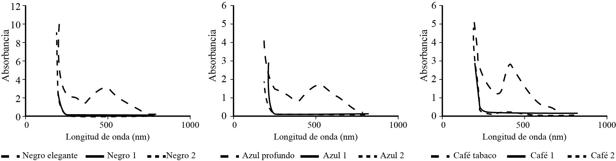 Espectrogramas de los colorantes negro elegante, azul profundo y café tabaco antes y después de someterlos a la prueba de coagulación-floculación.