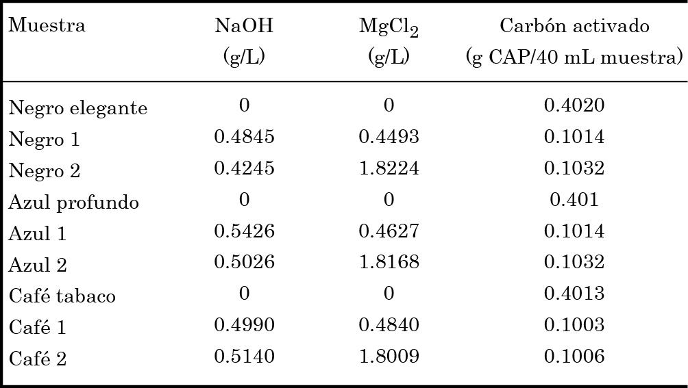 Condiciones de trabajo para las pruebas de coagulación-floculación con las soluciones de colorantes comerciales.