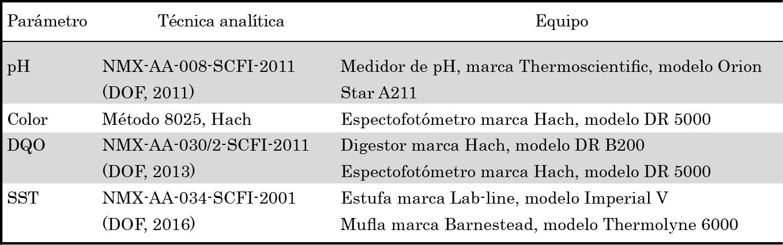 Parámetros, técnicas analíticas y equipos utilizados.