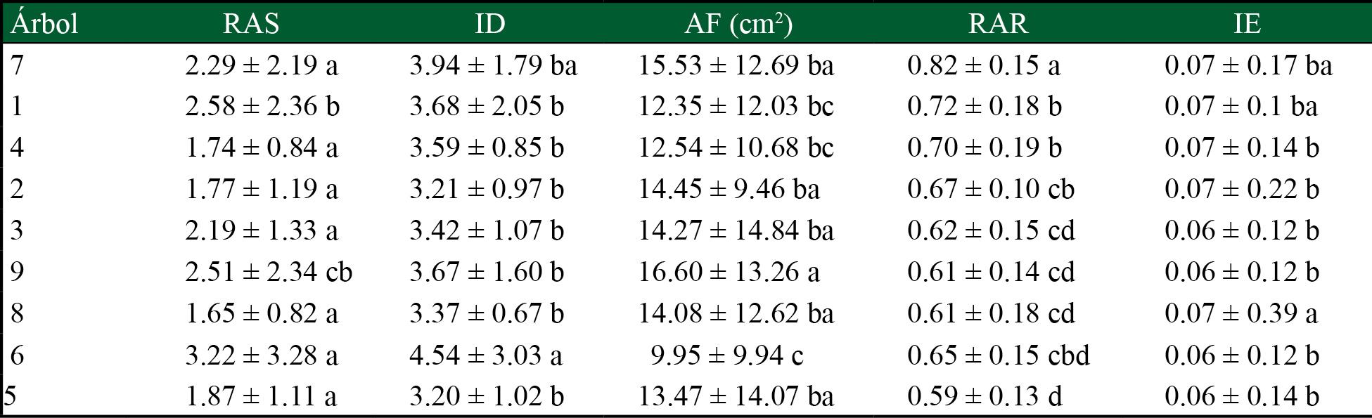 Área foliar e índices de calidad de planta en Leucaena esculenta a diferentes edades