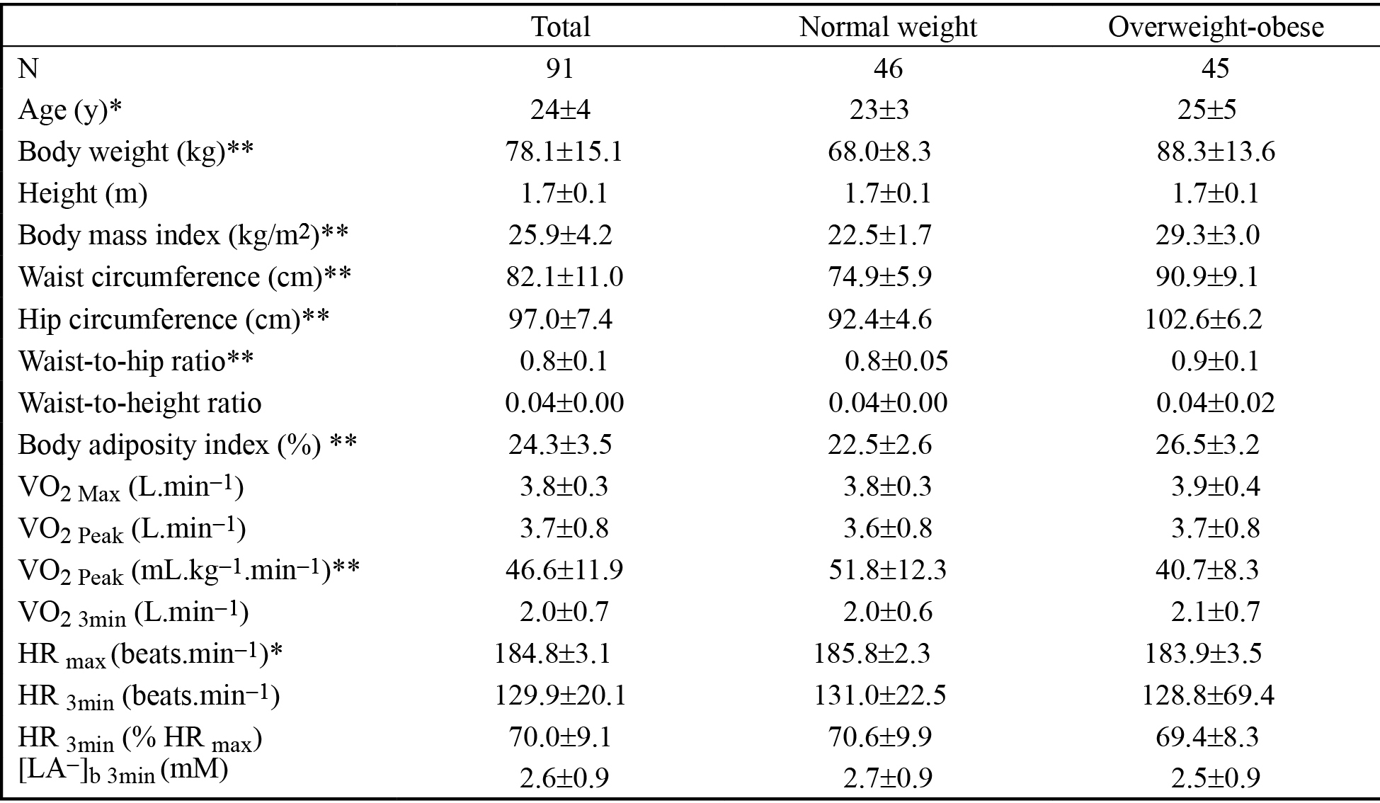 Anthropometric and physiological characteristics of participants