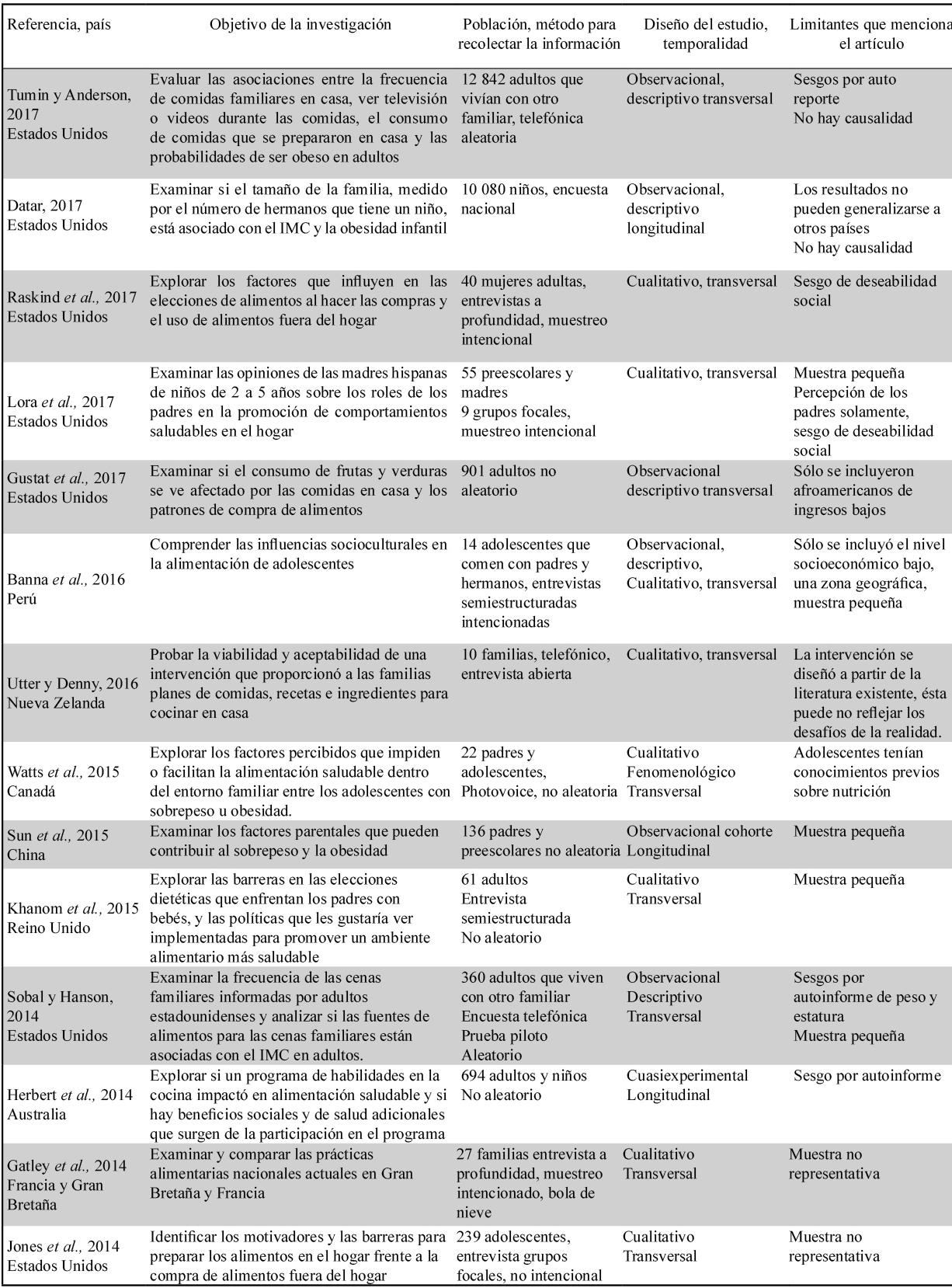 Características de los 14 artículos incluidos en la revisión narrativa
