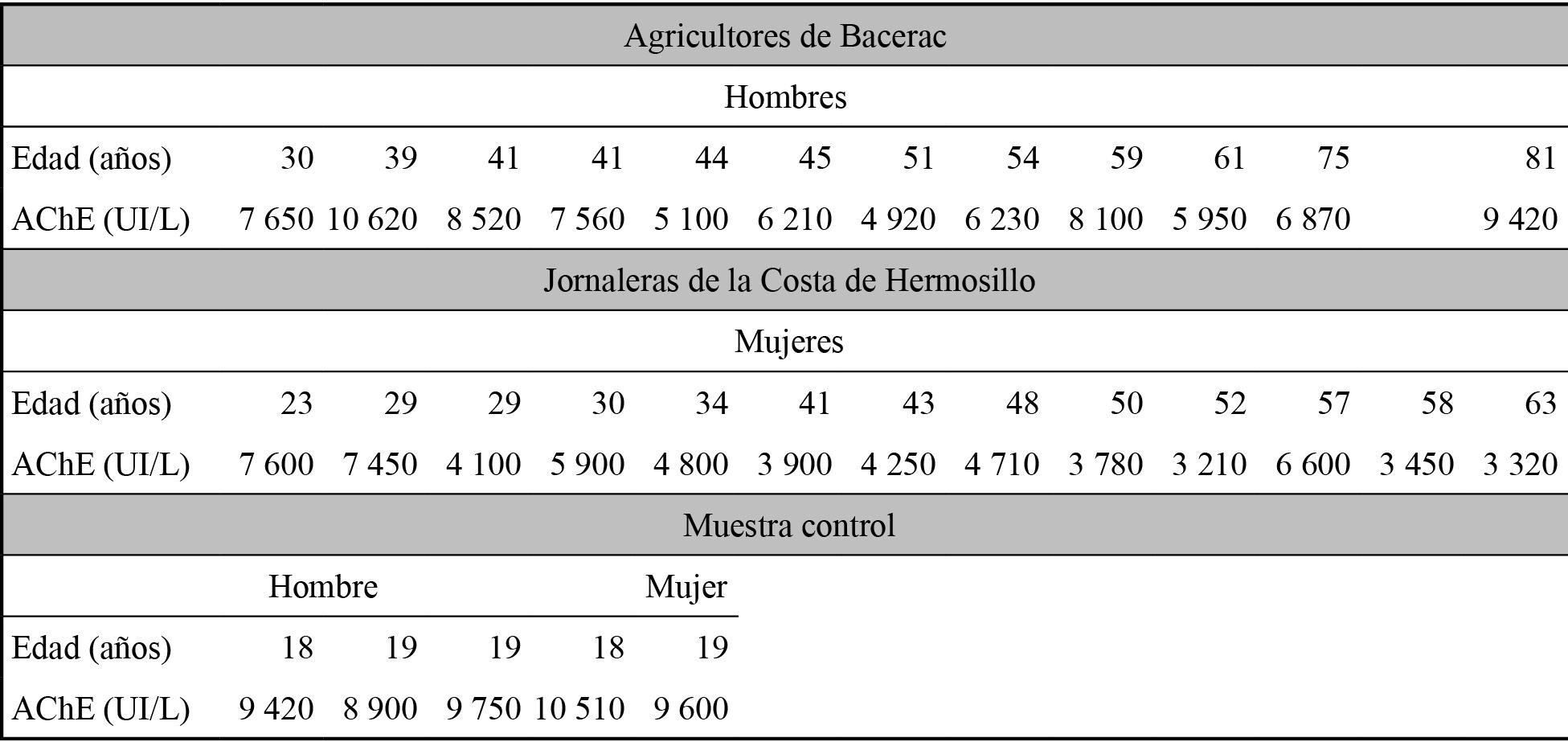 Valor de la acetilcolinesterasa de la población en estudio.
